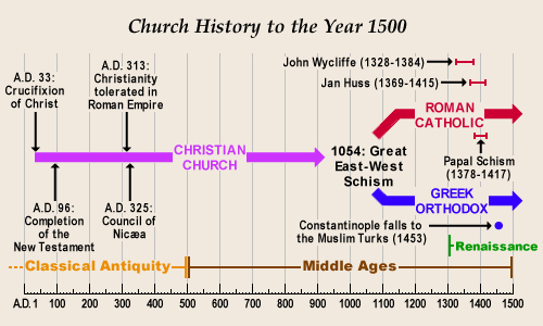 Church History – Rightly Dividing Matters!